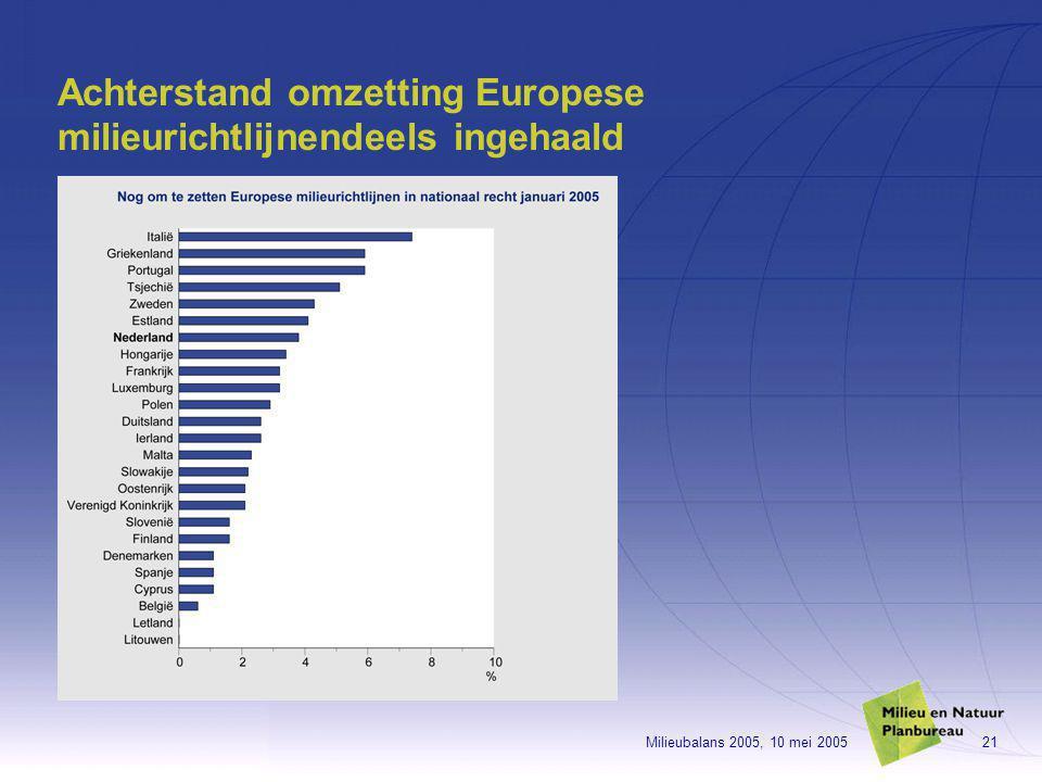 Milieubalans 2005, 10 mei 200521 Achterstand omzetting Europese milieurichtlijnendeels ingehaald