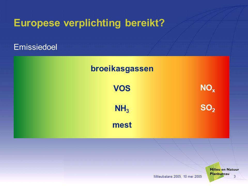 Milieubalans 2005, 10 mei 20053 Europese verplichting bereikt? Emissiedoel broeikasgassen VOS NH 3 mest NO x SO 2
