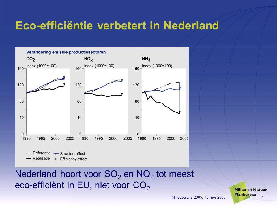Milieubalans 2005, 10 mei 20057 Eco-efficiëntie verbetert in Nederland Nederland hoort voor SO 2 en NO 2 tot meest eco-efficiënt in EU, niet voor CO 2