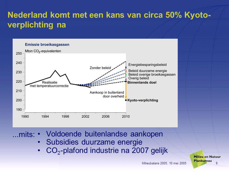 Milieubalans 2005, 10 mei 20058 Nederland komt met een kans van circa 50% Kyoto- verplichting na Voldoende buitenlandse aankopen Subsidies duurzame energie CO 2 -plafond industrie na 2007 gelijk...mits: