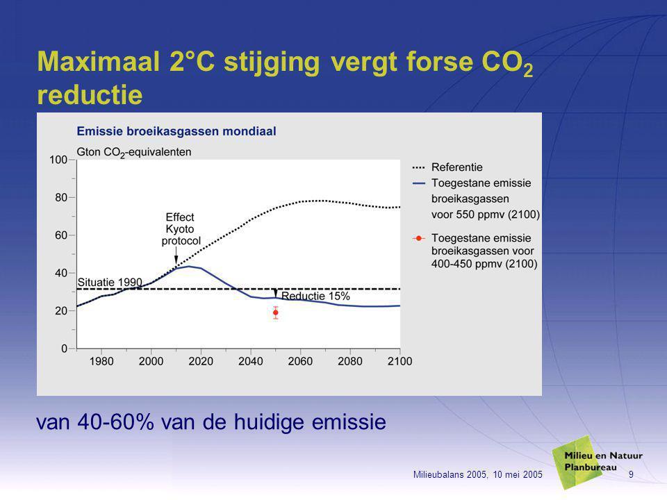 Milieubalans 2005, 10 mei 20059 Maximaal 2°C stijging vergt forse CO 2 reductie van 40-60% van de huidige emissie