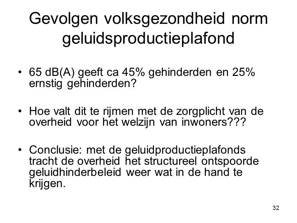 32 Gevolgen volksgezondheid norm geluidsproductieplafond 65 dB(A) geeft ca 45% gehinderden en 25% ernstig gehinderden.