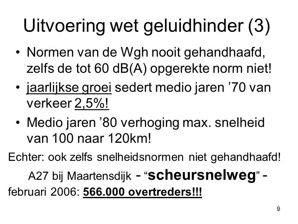 9 Uitvoering wet geluidhinder (3) Normen van de Wgh nooit gehandhaafd, zelfs de tot 60 dB(A) opgerekte norm niet.