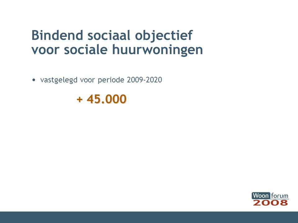 Bindend sociaal objectief voor sociale huurwoningen vastgelegd voor periode 2009-2020 + 45.000