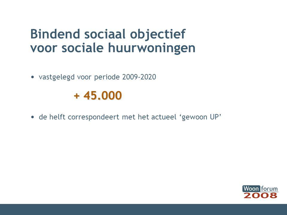 Bindend sociaal objectief voor sociale huurwoningen vastgelegd voor periode 2009-2020 + 45.000 de helft correspondeert met het actueel 'gewoon UP'