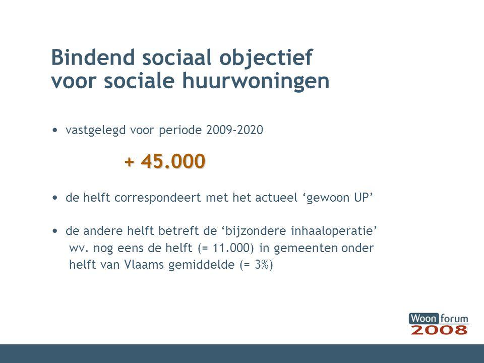 Bindend sociaal objectief voor sociale huurwoningen vastgelegd voor periode 2009-2020 + 45.000 de helft correspondeert met het actueel 'gewoon UP' de andere helft betreft de 'bijzondere inhaaloperatie' wv.
