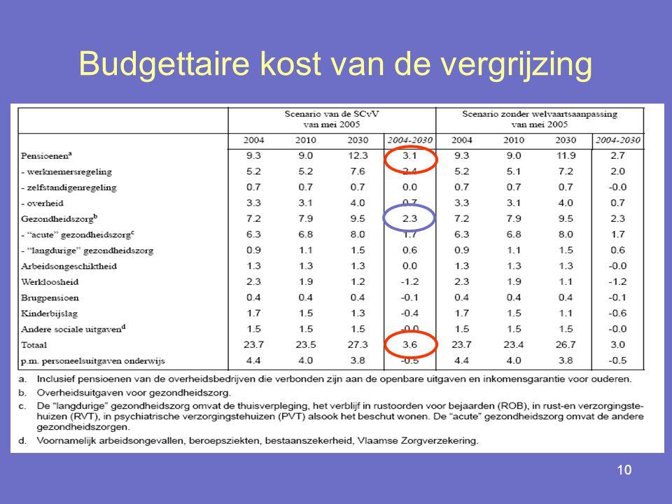 10 Budgettaire kost van de vergrijzing