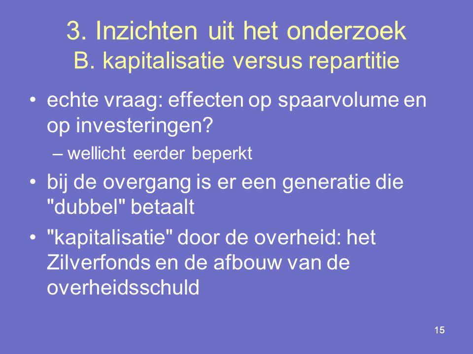 15 3.Inzichten uit het onderzoek B.