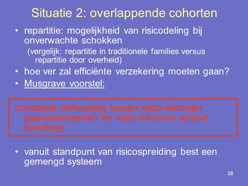 28 Situatie 2: overlappende cohorten repartitie: mogelijkheid van risicodeling bij onverwachte schokken (vergelijk: repartitie in traditionele families versus repartitie door overheid) hoe ver zal efficiënte verzekering moeten gaan.