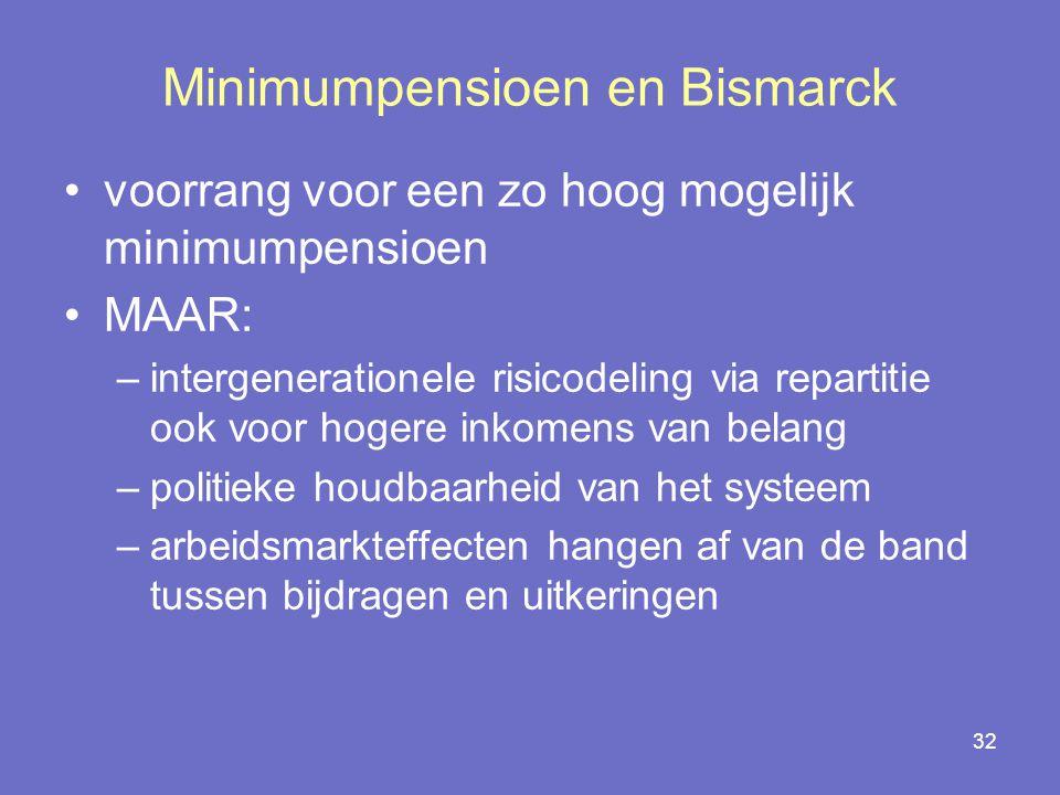 32 Minimumpensioen en Bismarck voorrang voor een zo hoog mogelijk minimumpensioen MAAR: –intergenerationele risicodeling via repartitie ook voor hogere inkomens van belang –politieke houdbaarheid van het systeem –arbeidsmarkteffecten hangen af van de band tussen bijdragen en uitkeringen
