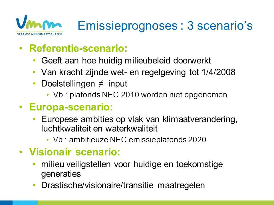 Referentie-scenario: Geeft aan hoe huidig milieubeleid doorwerkt Van kracht zijnde wet- en regelgeving tot 1/4/2008 Doelstellingen ≠ input Vb : plafonds NEC 2010 worden niet opgenomen Europa-scenario: Europese ambities op vlak van klimaatverandering, luchtkwaliteit en waterkwaliteit Vb : ambitieuze NEC emissieplafonds 2020 Visionair scenario: milieu veiligstellen voor huidige en toekomstige generaties Drastische/visionaire/transitie maatregelen Emissieprognoses : 3 scenario's
