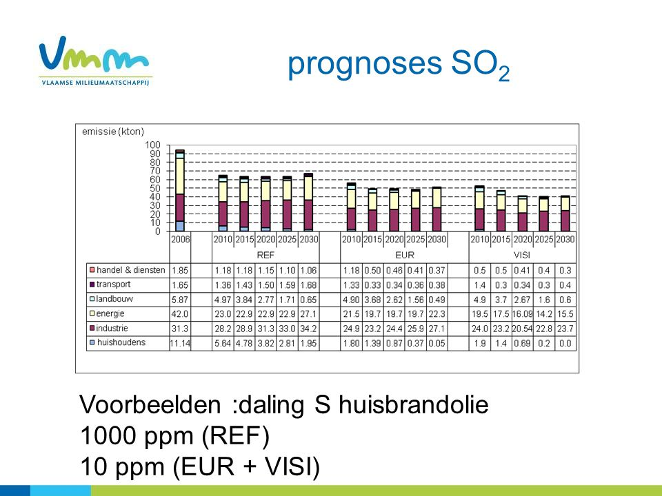 prognoses SO 2 Voorbeelden :daling S huisbrandolie 1000 ppm (REF) 10 ppm (EUR + VISI)