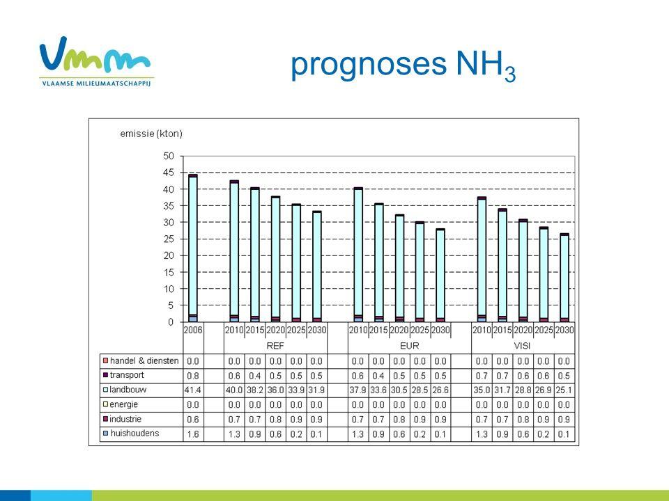 prognoses NH 3