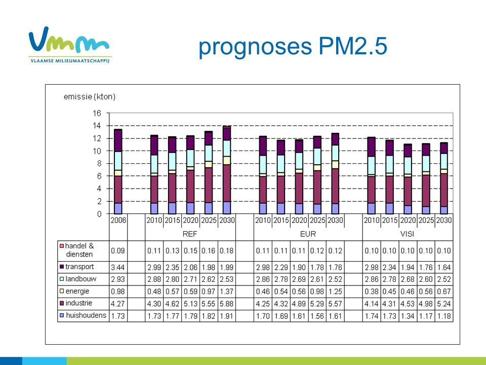 prognoses PM2.5