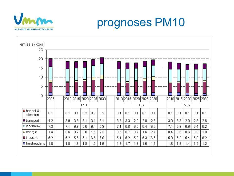 prognoses PM10