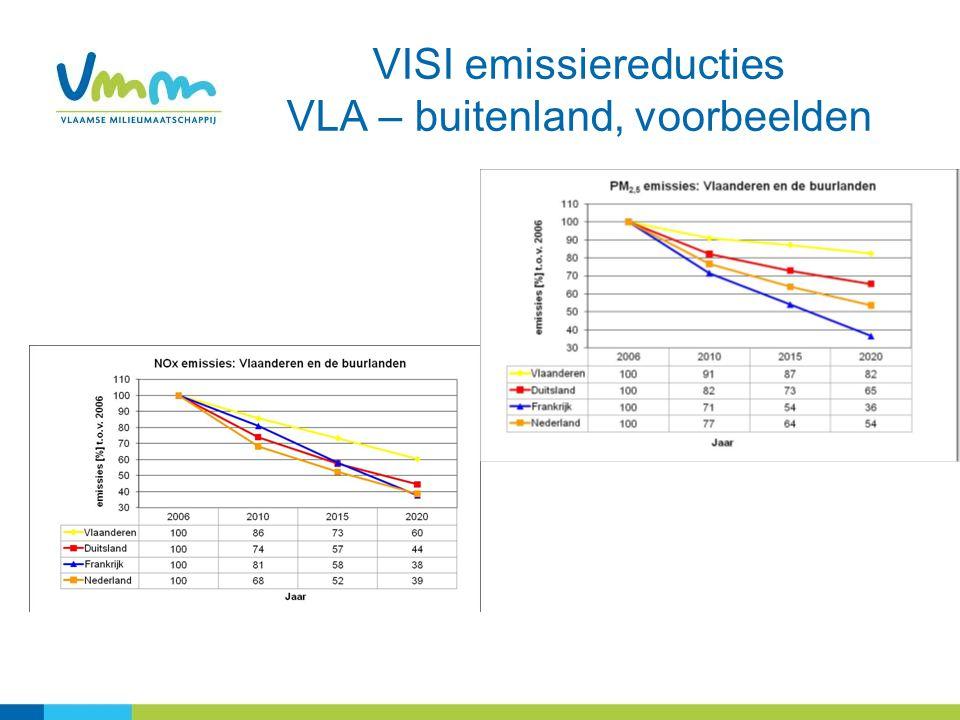 VISI emissiereducties VLA – buitenland, voorbeelden