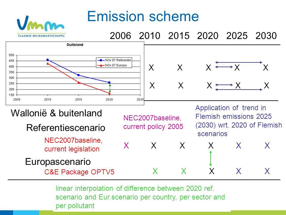2006 2010 2015 2020 2025 2030 Vlaanderen XXXXXXXXXXXX XXXXXXXXXX Referentiescenario Europascenario Wallonië & buitenland XXXXXX X Referentiescenario Europascenario NEC2007baseline, current legislation C&E Package OPTV5 X NEC2007baseline, current policy 2005 X linear interpolation of difference between 2020 ref.