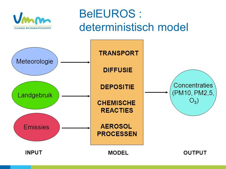 TRANSPORT DIFFUSIE CHEMISCHE REACTIES Landgebruik Emissies Meteorologie Concentraties (PM10, PM2,5, O 3 ) DEPOSITIE INPUT MODELOUTPUT AEROSOL PROCESSEN BelEUROS : deterministisch model