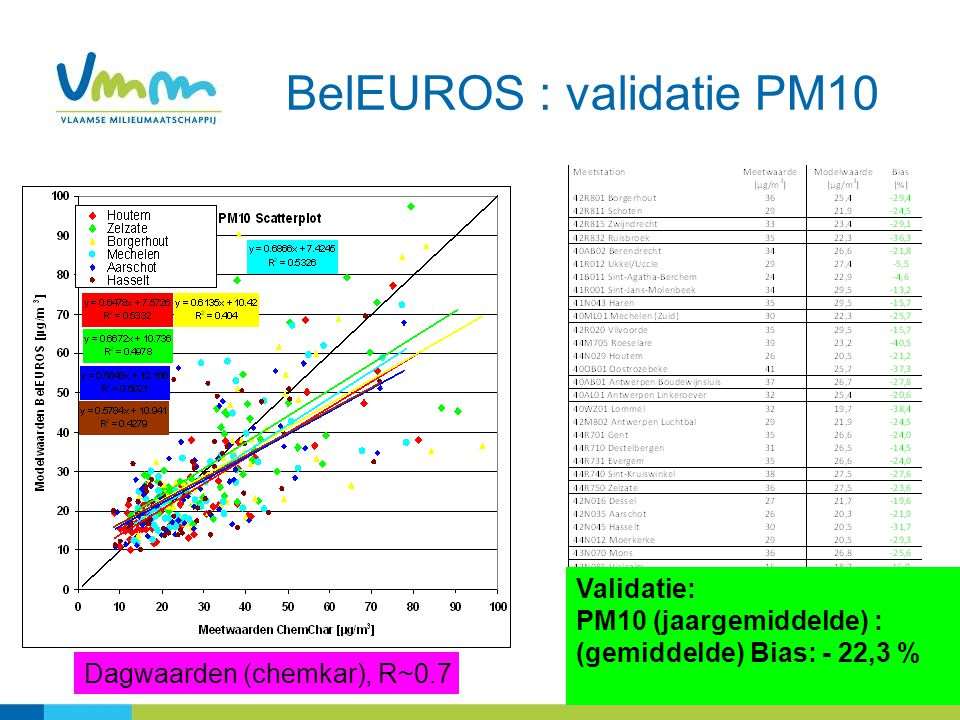 BelEUROS : validatie PM10 Validatie: PM10 (jaargemiddelde) : (gemiddelde) Bias: - 22,3 % Dagwaarden (chemkar), R~0.7