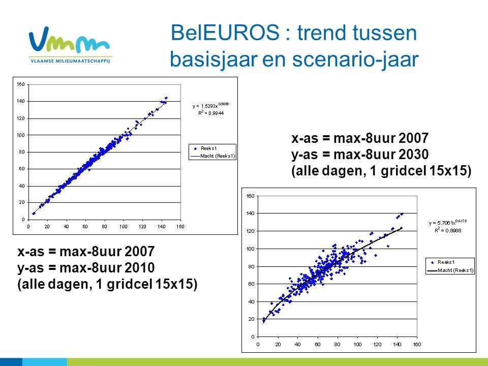 BelEUROS : trend tussen basisjaar en scenario-jaar x-as = max-8uur 2007 y-as = max-8uur 2030 (alle dagen, 1 gridcel 15x15) x-as = max-8uur 2007 y-as = max-8uur 2010 (alle dagen, 1 gridcel 15x15)