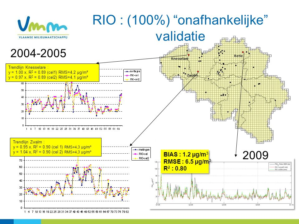 RIO : (100%) onafhankelijke validatie Trendlijn Zwalm : y = 0.95 x, R 2 = 0.90 (cel 1) RMS=4,3 µg/m³ y = 1.04 x, R 2 = 0.90 (cel 2) RMS=4,3 µg/m³ Trendlijn Knesselare : y = 1.00 x, R 2 = 0.89 (cel1) RMS=4,2 µg/m³ y = 0.97 x, R 2 = 0.89 (cel2) RMS=4,1 µg/m³ BIAS : 1.2 µg/m 3 RMSE : 6.5 µg/m 3 R 2 : 0.80 BIAS : 1.2 µg/m 3 RMSE : 6.5 µg/m 3 R 2 : 0.80 2004-2005 2009