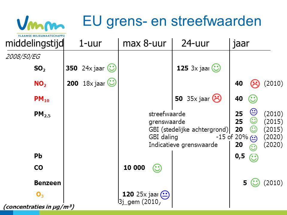 EU grens- en streefwaarden middelingstijd 1-uur max 8-uur 24-uur jaar 2008/50/EG SO 2 350 24x jaar 125 3x jaar NO 2 200 18x jaar40 (2010) PM 10 50 35x jaar 40 PM 2.5 streefwaarde25 (2010) grenswaarde25 (2015) GBI (stedelijke achtergrond)20(2015) GBI daling -15 of 20%(2020) Indicatieve grenswaarde20(2020) Pb0,5 CO 10 000 Benzeen 5(2010) O 3 120 25x jaar 3j_gem (2010) (concentraties in µg/m³)