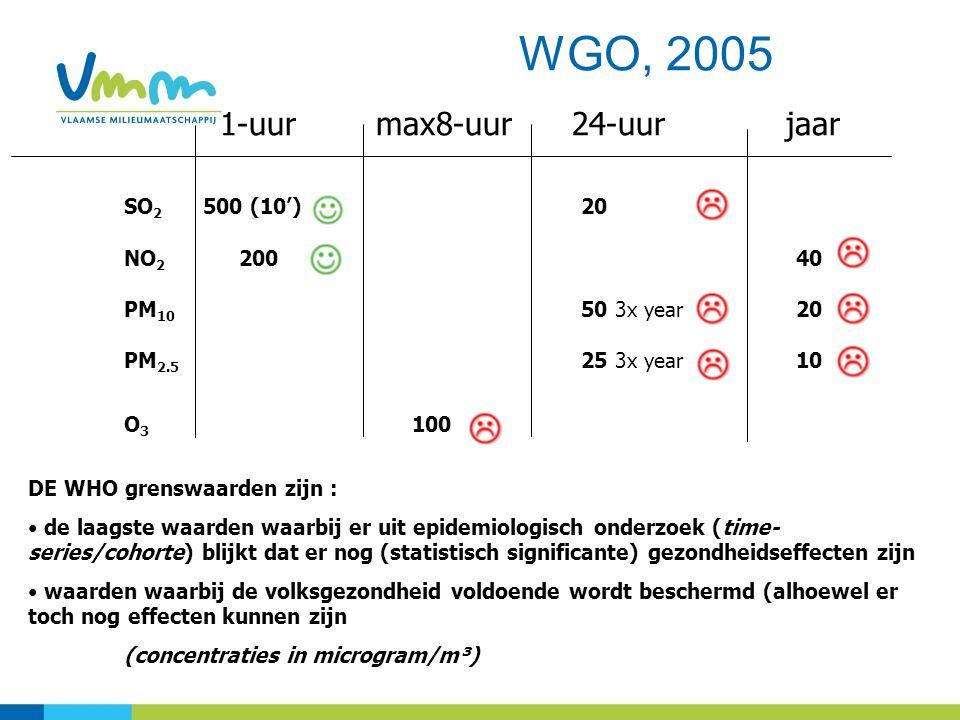 WGO, 2005 1-uur max8-uur 24-uur jaar SO 2 500 (10') 20 NO 2 200 40 PM 10 50 3x year 20 PM 2.5 25 3x year 10 O 3 100 DE WHO grenswaarden zijn : de laagste waarden waarbij er uit epidemiologisch onderzoek (time- series/cohorte) blijkt dat er nog (statistisch significante) gezondheidseffecten zijn waarden waarbij de volksgezondheid voldoende wordt beschermd (alhoewel er toch nog effecten kunnen zijn (concentraties in microgram/m³)