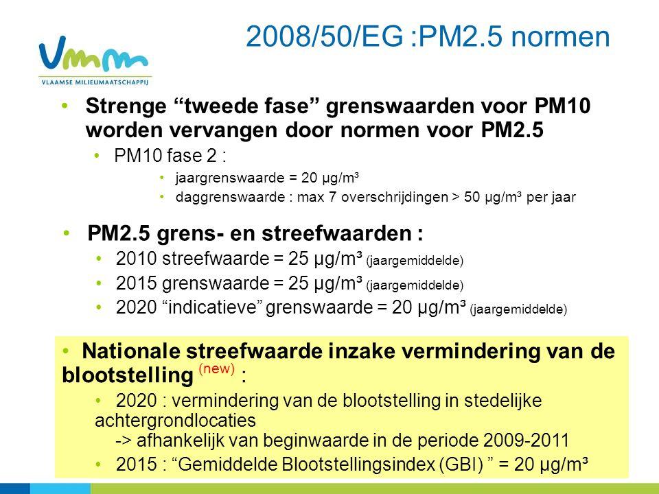 2008/50/EG :PM2.5 normen Strenge tweede fase grenswaarden voor PM10 worden vervangen door normen voor PM2.5 PM10 fase 2 : jaargrenswaarde = 20 µg/m³ daggrenswaarde : max 7 overschrijdingen > 50 µg/m³ per jaar Nationale streefwaarde inzake vermindering van de blootstelling (new) : 2020 : vermindering van de blootstelling in stedelijke achtergrondlocaties -> afhankelijk van beginwaarde in de periode 2009-2011 2015 : Gemiddelde Blootstellingsindex (GBI) = 20 µg/m³ PM2.5 grens- en streefwaarden : 2010 streefwaarde = 25 µg/m³ (jaargemiddelde) 2015 grenswaarde = 25 µg/m³ (jaargemiddelde) 2020 indicatieve grenswaarde = 20 µg/m³ (jaargemiddelde)