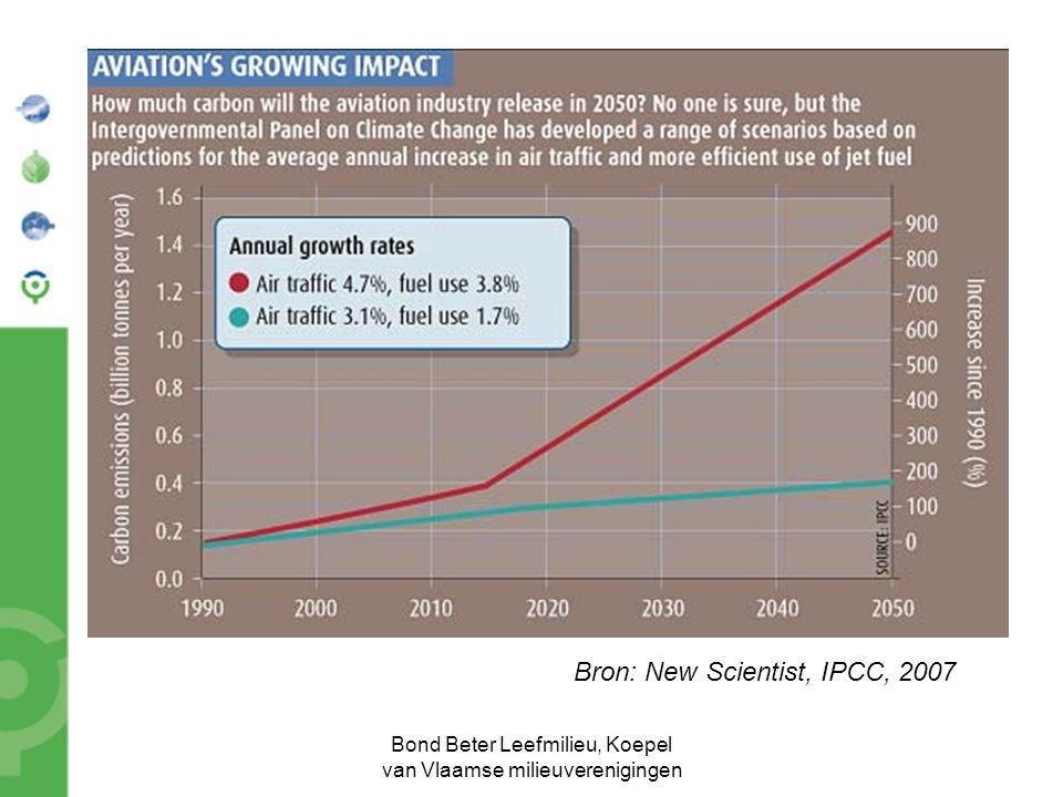 Bond Beter Leefmilieu, Koepel van Vlaamse milieuverenigingen Bron: New Scientist, IPCC, 2007