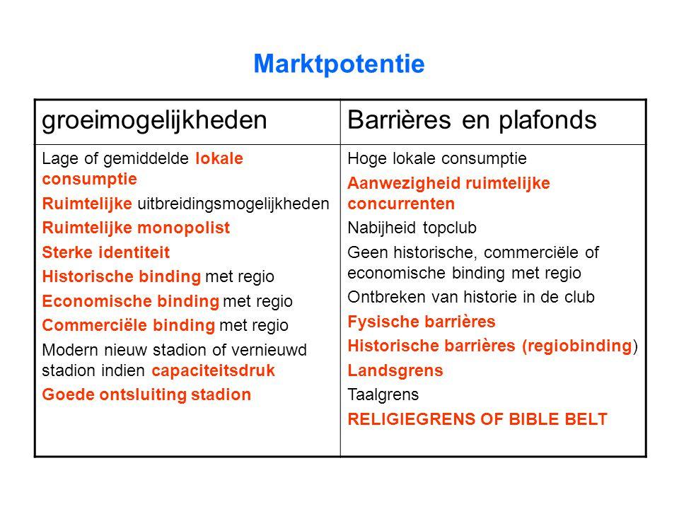 Marktpotentie groeimogelijkhedenBarrières en plafonds Lage of gemiddelde lokale consumptie Ruimtelijke uitbreidingsmogelijkheden Ruimtelijke monopolis