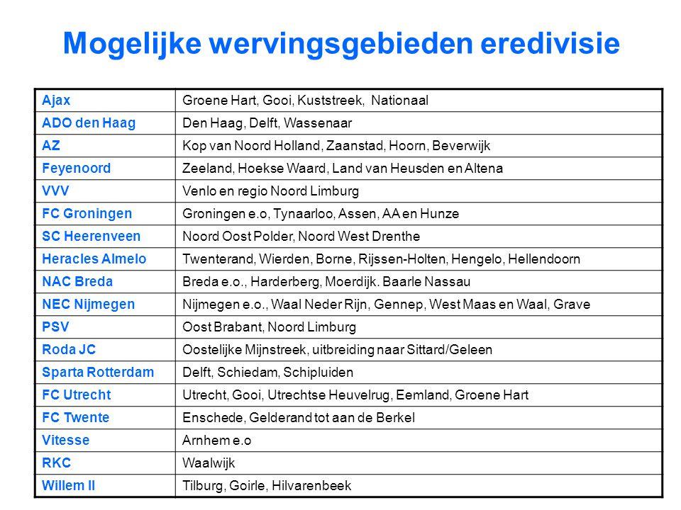 Mogelijke wervingsgebieden eredivisie AjaxGroene Hart, Gooi, Kuststreek, Nationaal ADO den HaagDen Haag, Delft, Wassenaar AZKop van Noord Holland, Zaa