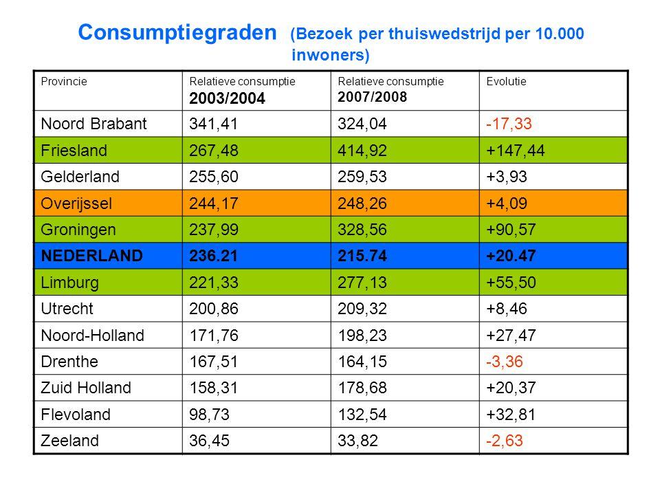 Consumptiegraden (Bezoek per thuiswedstrijd per 10.000 inwoners) ProvincieRelatieve consumptie 2003/2004 Relatieve consumptie 2007/2008 Evolutie Noord