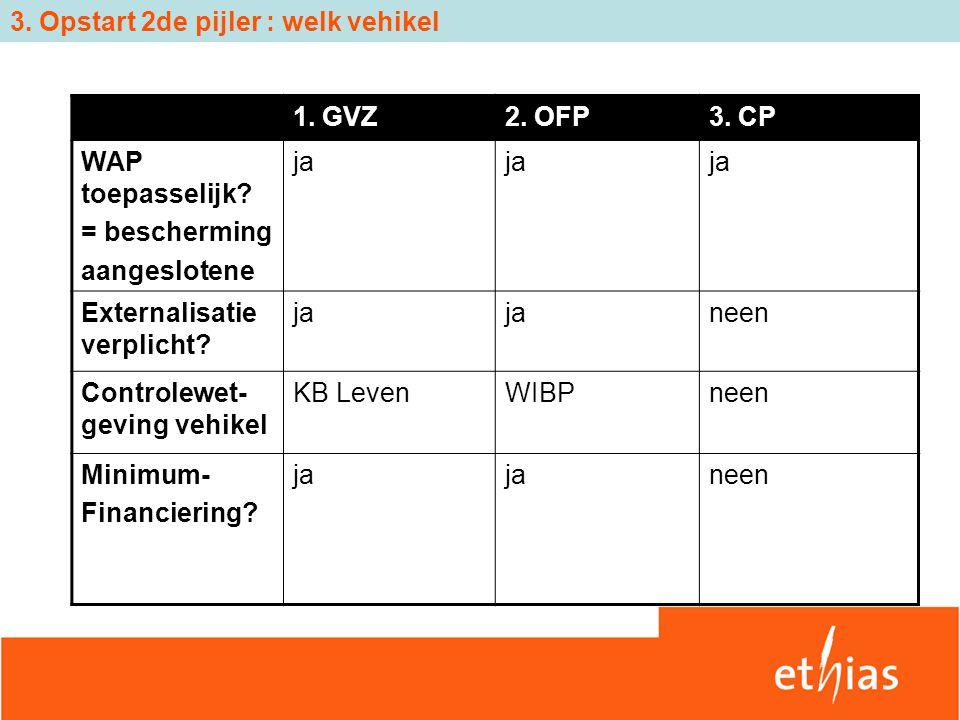 3. Opstart 2de pijler : welk vehikel 1. GVZ2. OFP3. CP WAP toepasselijk? = bescherming aangeslotene ja Externalisatie verplicht? ja neen Controlewet-