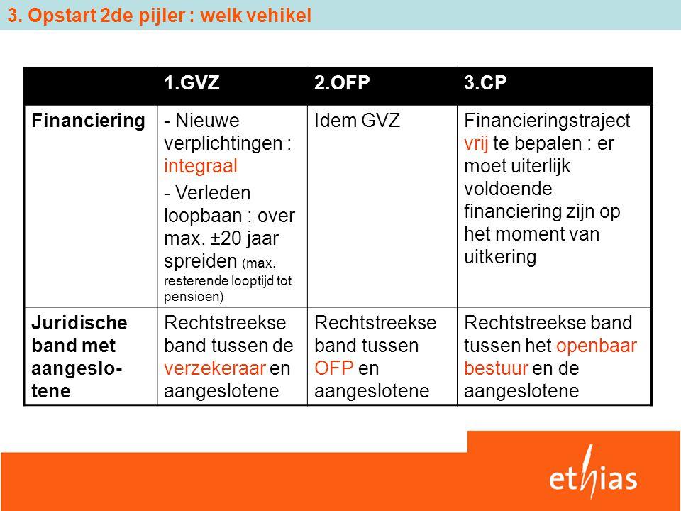 3. Opstart 2de pijler : welk vehikel 1.GVZ2.OFP3.CP Financiering- Nieuwe verplichtingen : integraal - Verleden loopbaan : over max. ±20 jaar spreiden