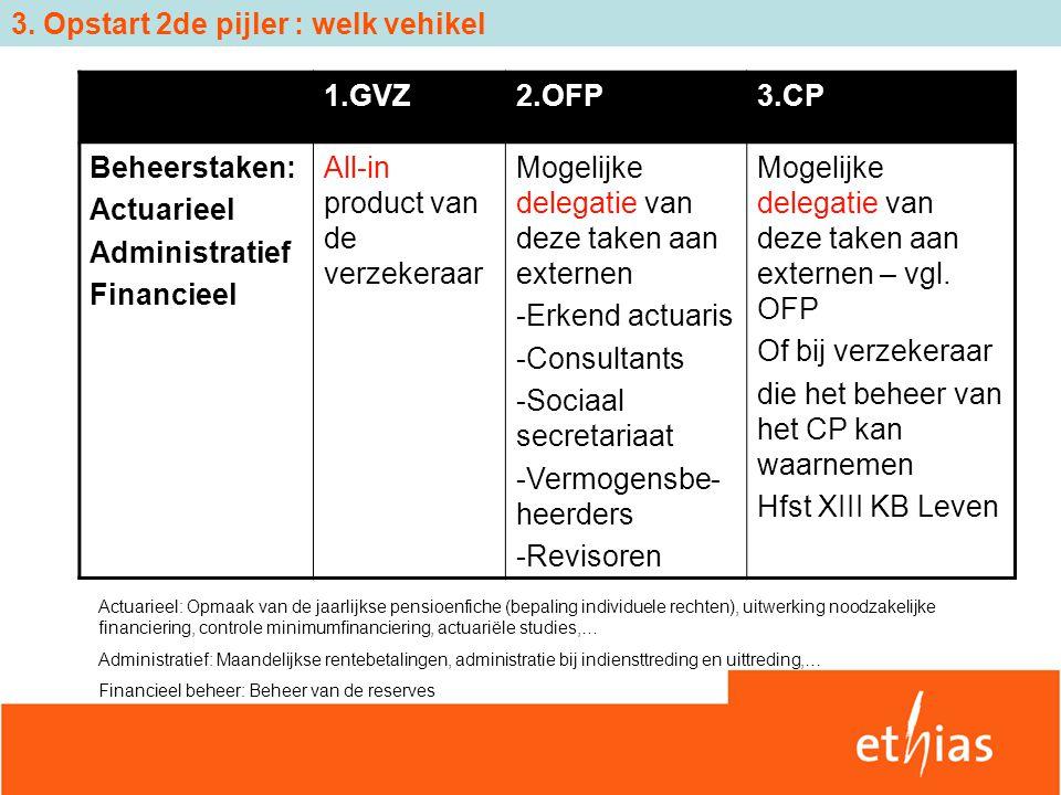 3. Opstart 2de pijler : welk vehikel 1.GVZ2.OFP3.CP Beheerstaken: Actuarieel Administratief Financieel All-in product van de verzekeraar Mogelijke del