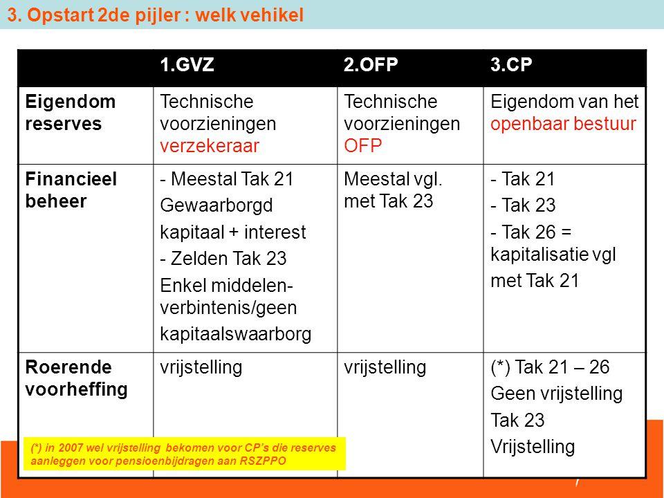3. Opstart 2de pijler : welk vehikel 1.GVZ2.OFP3.CP Eigendom reserves Technische voorzieningen verzekeraar Technische voorzieningen OFP Eigendom van h