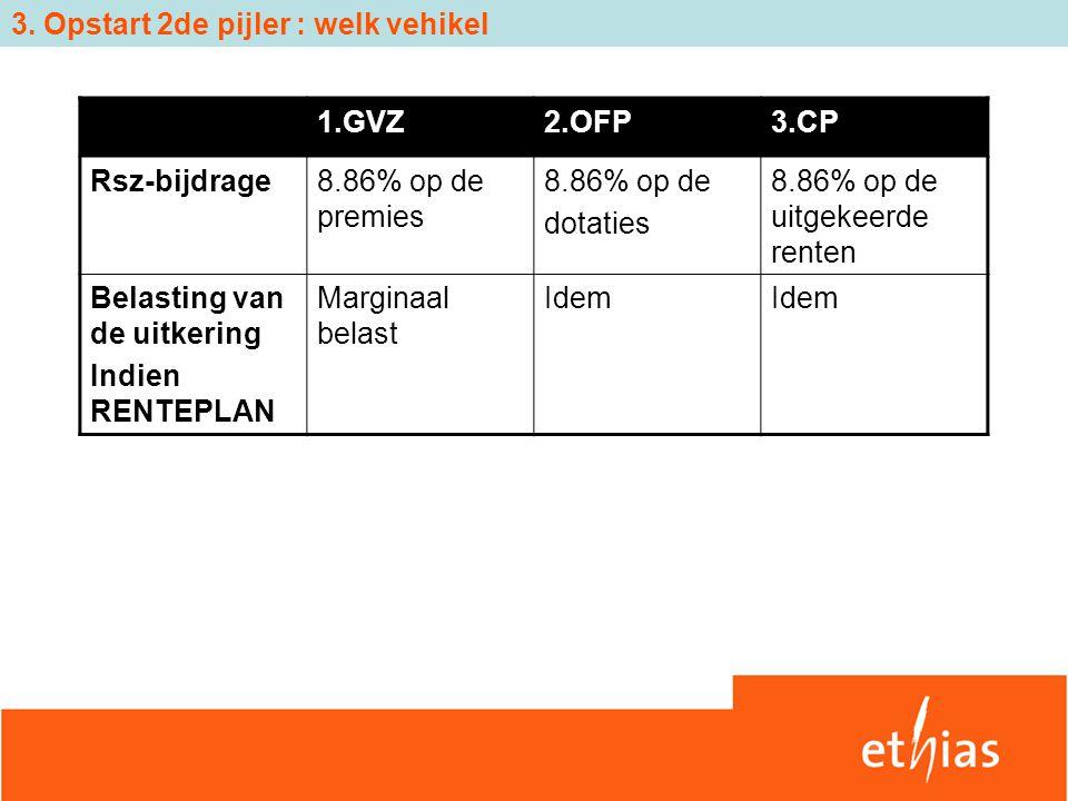 3. Opstart 2de pijler : welk vehikel 1.GVZ2.OFP3.CP Rsz-bijdrage8.86% op de premies 8.86% op de dotaties 8.86% op de uitgekeerde renten Belasting van