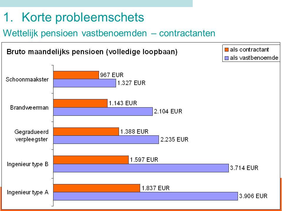 1.Korte probleemschets Wettelijk pensioen vastbenoemden – contractanten