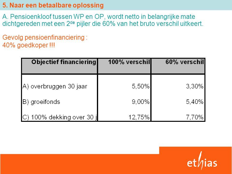 Gevolg pensioenfinanciering : 40% goedkoper !!! 5. Naar een betaalbare oplossing A. Pensioenkloof tussen WP en OP, wordt netto in belangrijke mate dic