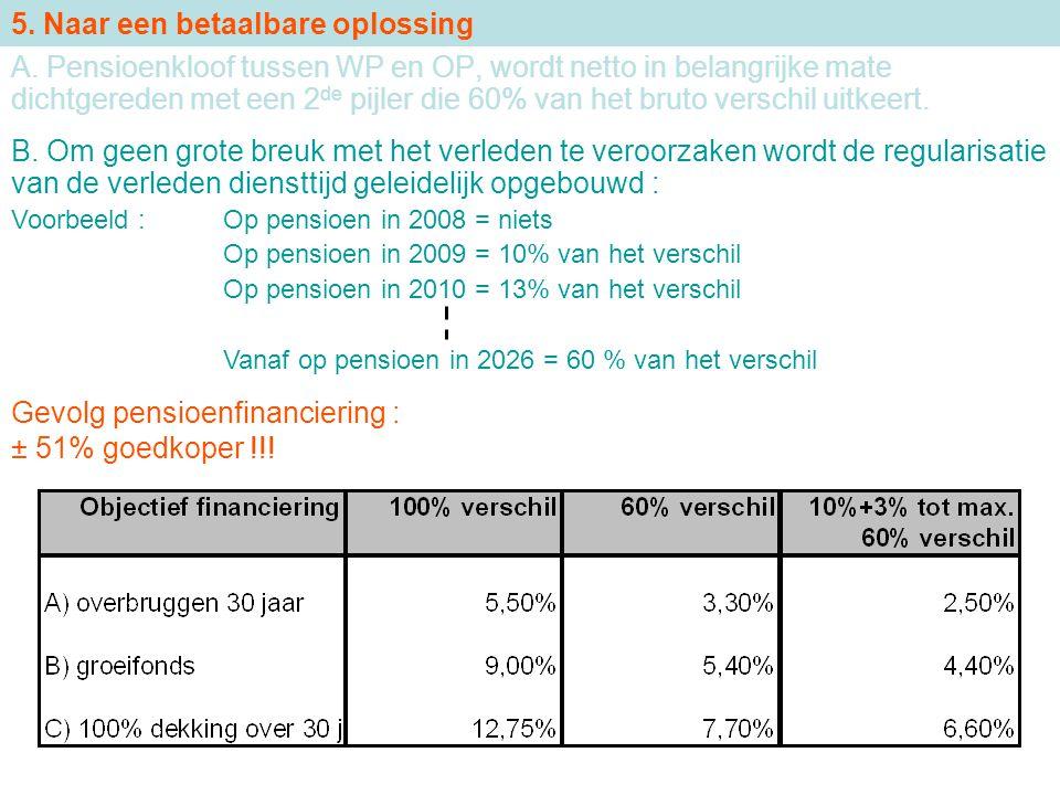 Gevolg pensioenfinanciering : ± 51% goedkoper !!! 5. Naar een betaalbare oplossing A. Pensioenkloof tussen WP en OP, wordt netto in belangrijke mate d