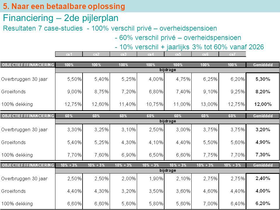 Financiering – 2de pijlerplan Resultaten 7 case-studies - 100% verschil privé – overheidspensioen - 60% verschil privé – overheidspensioen - 10% versc
