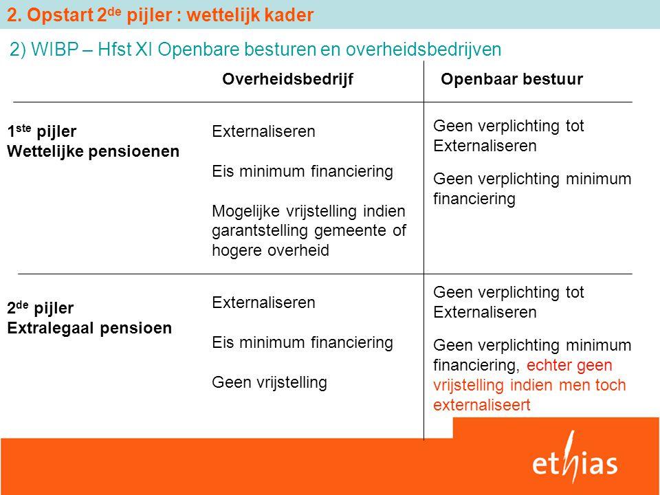 2) WIBP – Hfst XI Openbare besturen en overheidsbedrijven Openbaar bestuurOverheidsbedrijf 1 ste pijler Wettelijke pensioenen Externaliseren Eis minim