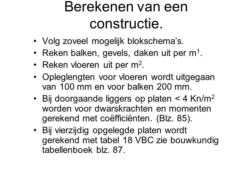 Voorbeeld 1 Gegeven: Een betonvloer in een kantoorgebouw heeft een dikte van 0,14 m.