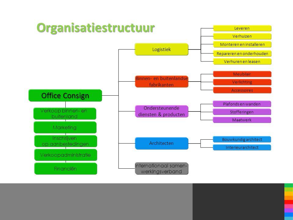 Organisatiestructuur OfficeConsign Office Consign Logistiek Binnen- en buitenlandse fabrikanten Ondersteunende diensten & producten Architecten Levere