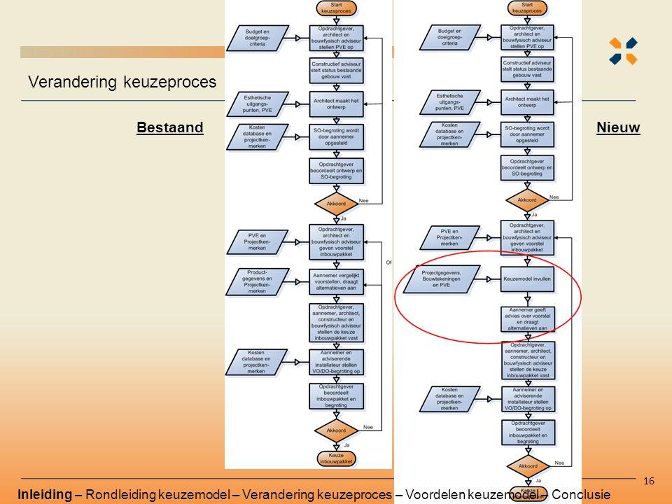 Verandering keuzeproces 16 Inleiding – Rondleiding keuzemodel – Verandering keuzeproces – Voordelen keuzemodel – Conclusie BestaandNieuw