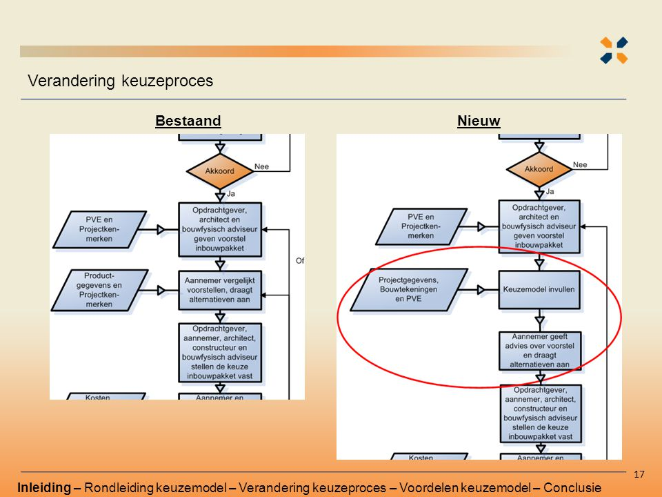 Verandering keuzeproces 17 Inleiding – Rondleiding keuzemodel – Verandering keuzeproces – Voordelen keuzemodel – Conclusie BestaandNieuw