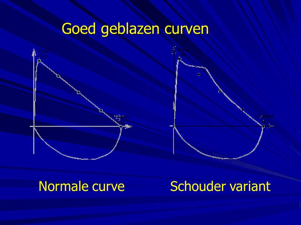 Goed geblazen curven Normale curveSchouder variant