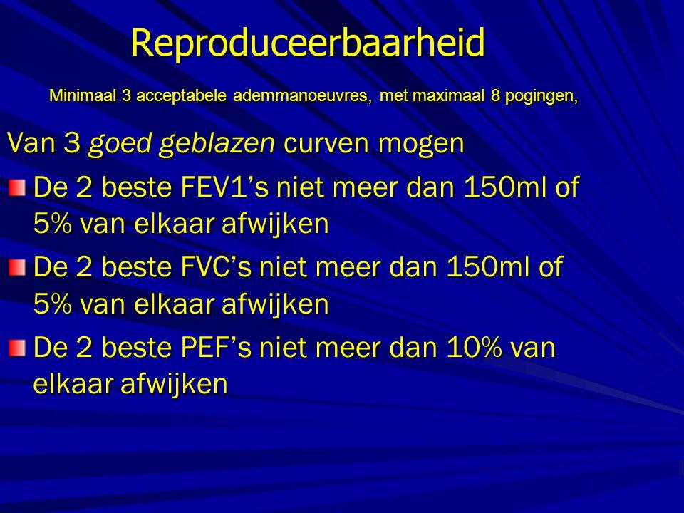 Reproduceerbaarheid Minimaal 3 acceptabele ademmanoeuvres, met maximaal 8 pogingen, Van 3 goed geblazen curven mogen De 2 beste FEV1's niet meer dan 1