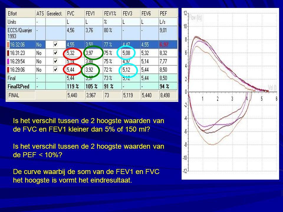 Is het verschil tussen de 2 hoogste waarden van de FVC en FEV1 kleiner dan 5% of 150 ml? Is het verschil tussen de 2 hoogste waarden van de PEF < 10%?