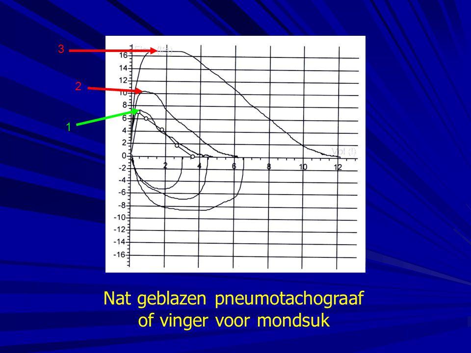Nat geblazen pneumotachograaf of vinger voor mondsuk 1 2 3